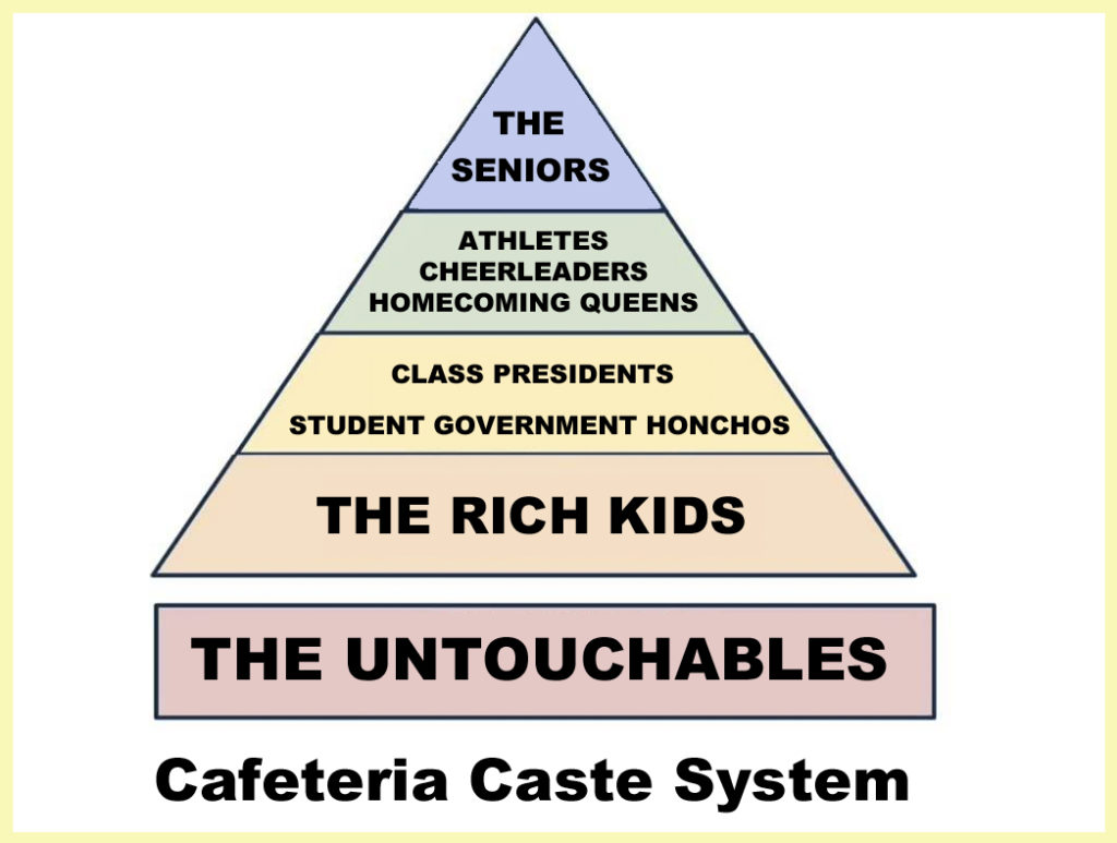 cast system in india The caste system in india is the paradigmatic ethnographic example of caste quotes  the mahomedans themselves recognize two main social divisions, (1).