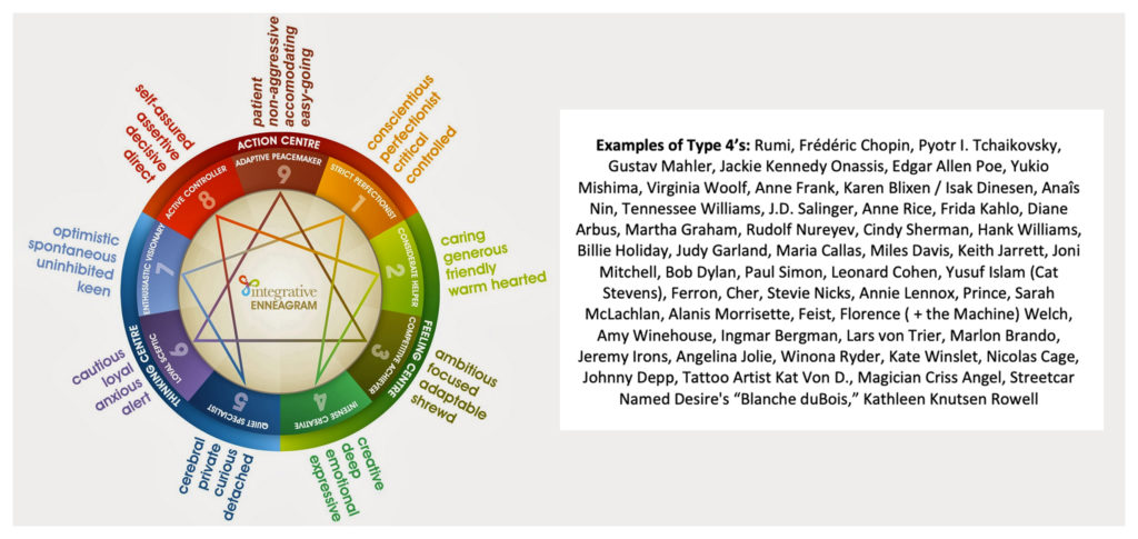 Enneagram Types - I'm a solid #4